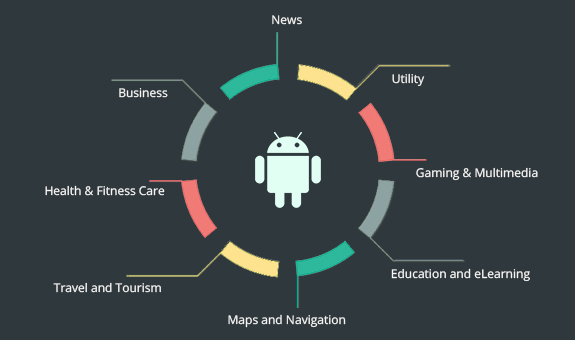 Best android development company in India
