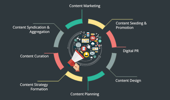 Professional Content Marketing Services Agency in India