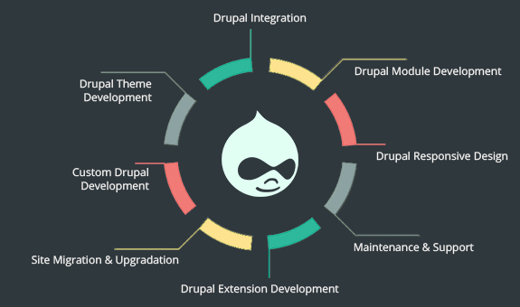 Best Drupal application development companies
