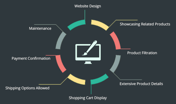 ecommerce website design company