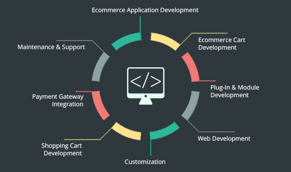 ecommerce application development company