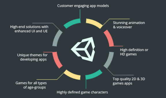 Mobile Game Application Development Services