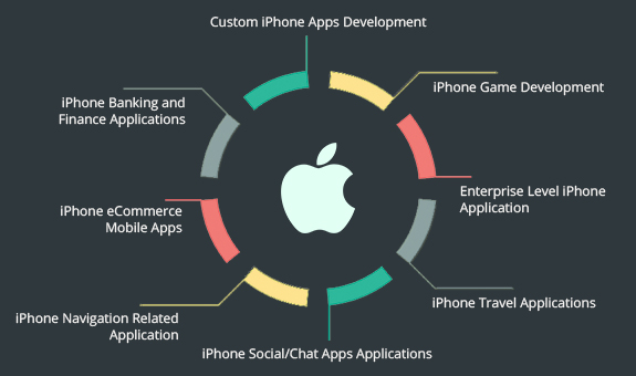 Find iphone mobile application and game development Agency in India