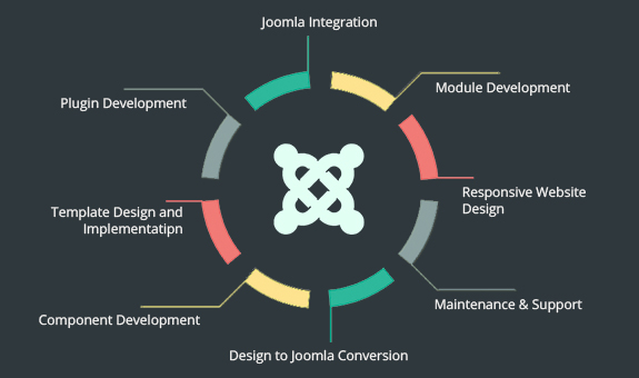 Joomla Web Application Development Solutions India