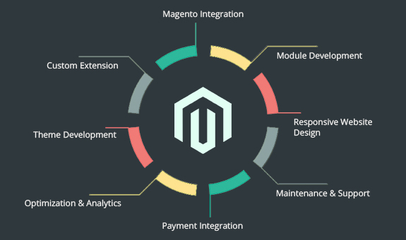 Magento Extension Development Services in India