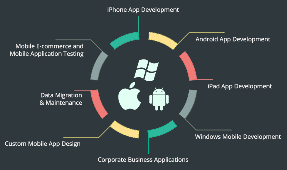 Custom Mobile App Development Services in India for Small to Large Business