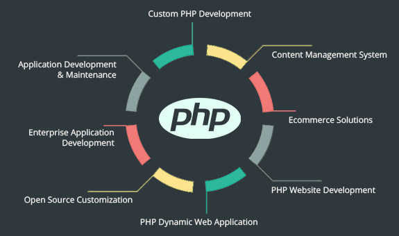 Best PHP application development companies