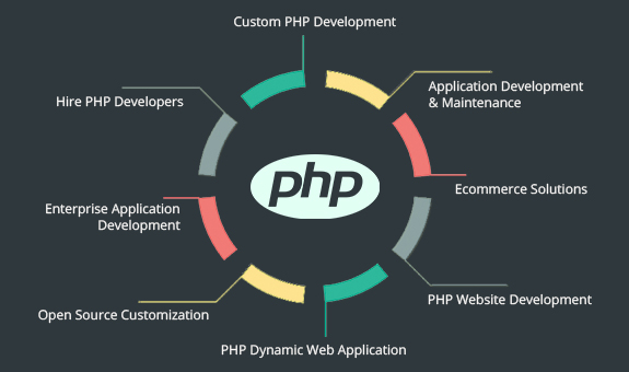 Hire Professional PHP Developer