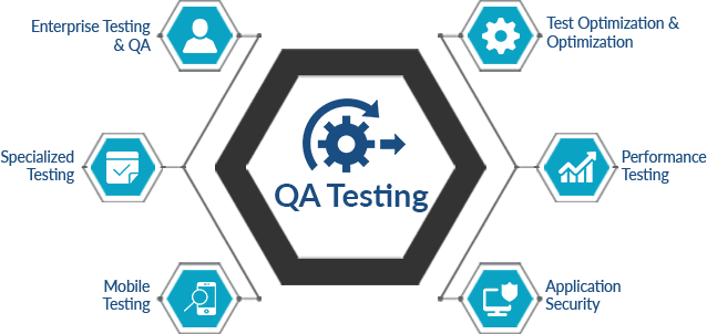 web based mobile application testing